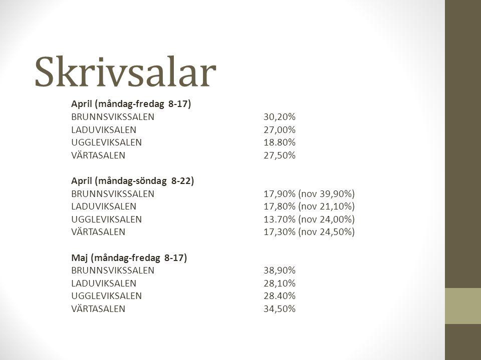 Skrivsalar April (måndag-fredag 8-17) BRUNNSVIKSSALEN30,20% LADUVIKSALEN 27,00% UGGLEVIKSALEN18.80% VÄRTASALEN27,50% April (måndag-söndag 8-22) BRUNNSVIKSSALEN17,90% (nov 39,90%) LADUVIKSALEN 17,80% (nov 21,10%) UGGLEVIKSALEN13.70% (nov 24,00%) VÄRTASALEN17,30% (nov 24,50%) Maj (måndag-fredag 8-17) BRUNNSVIKSSALEN38,90% LADUVIKSALEN 28,10% UGGLEVIKSALEN28.40% VÄRTASALEN34,50%