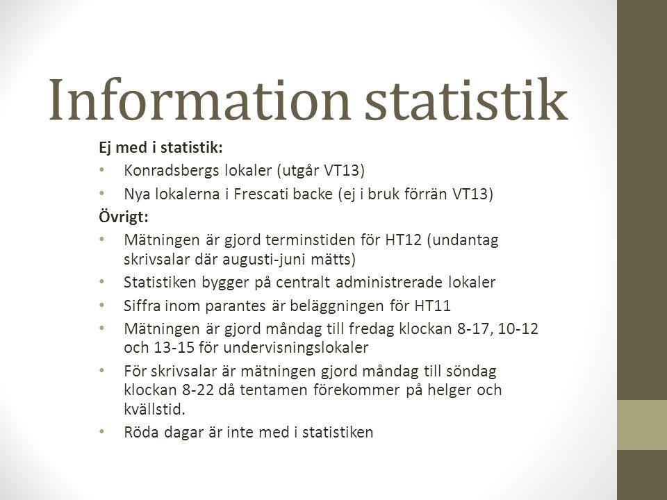 Information statistik Ej med i statistik: Konradsbergs lokaler (utgår VT13) Nya lokalerna i Frescati backe (ej i bruk förrän VT13) Övrigt: Mätningen är gjord terminstiden för HT12 (undantag skrivsalar där augusti-juni mätts) Statistiken bygger på centralt administrerade lokaler Siffra inom parantes är beläggningen för HT11 Mätningen är gjord måndag till fredag klockan 8-17, 10-12 och 13-15 för undervisningslokaler För skrivsalar är mätningen gjord måndag till söndag klockan 8-22 då tentamen förekommer på helger och kvällstid.