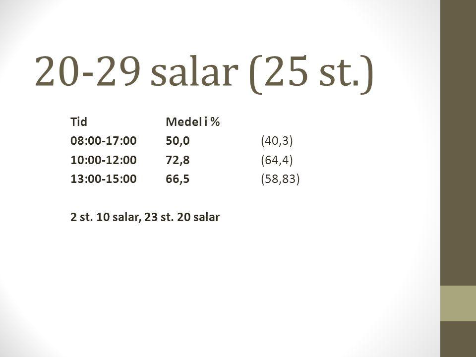 20-29 salar (25 st.) TidMedel i % 08:00-17:0050,0(40,3) 10:00-12:0072,8(64,4) 13:00-15:0066,5(58,83) 2 st.