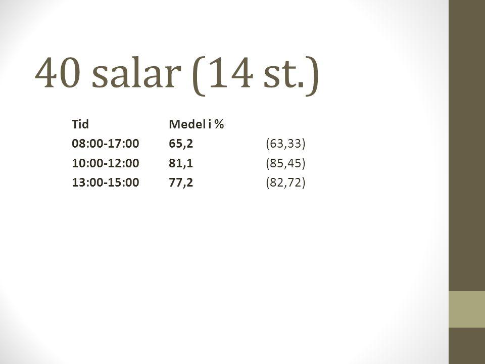 40 salar (14 st.) TidMedel i % 08:00-17:0065,2 (63,33) 10:00-12:0081,1(85,45) 13:00-15:0077,2(82,72)