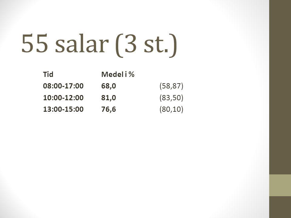 55 salar (3 st.) TidMedel i % 08:00-17:0068,0(58,87) 10:00-12:0081,0(83,50) 13:00-15:0076,6(80,10)