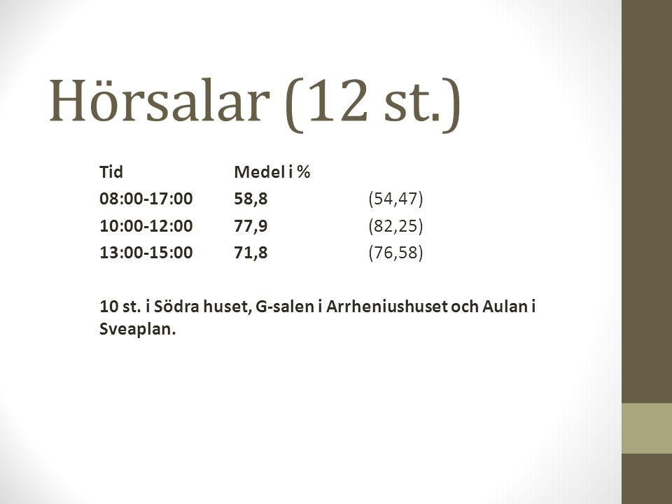 Hörsalar (12 st.) TidMedel i % 08:00-17:0058,8(54,47) 10:00-12:0077,9(82,25) 13:00-15:0071,8(76,58) 10 st.