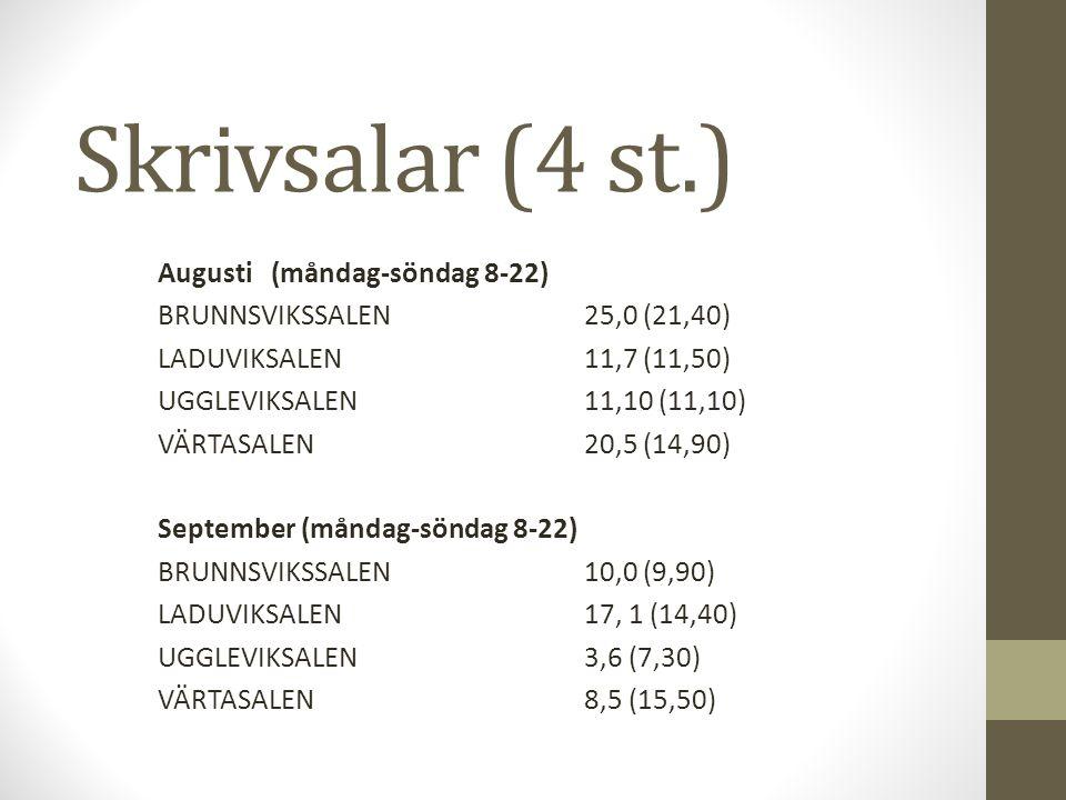 Skrivsalar (4 st.) Augusti (måndag-söndag 8-22) BRUNNSVIKSSALEN25,0 (21,40) LADUVIKSALEN 11,7 (11,50) UGGLEVIKSALEN11,10 (11,10) VÄRTASALEN20,5 (14,90) September (måndag-söndag 8-22) BRUNNSVIKSSALEN10,0 (9,90) LADUVIKSALEN17, 1 (14,40) UGGLEVIKSALEN3,6 (7,30) VÄRTASALEN8,5 (15,50)