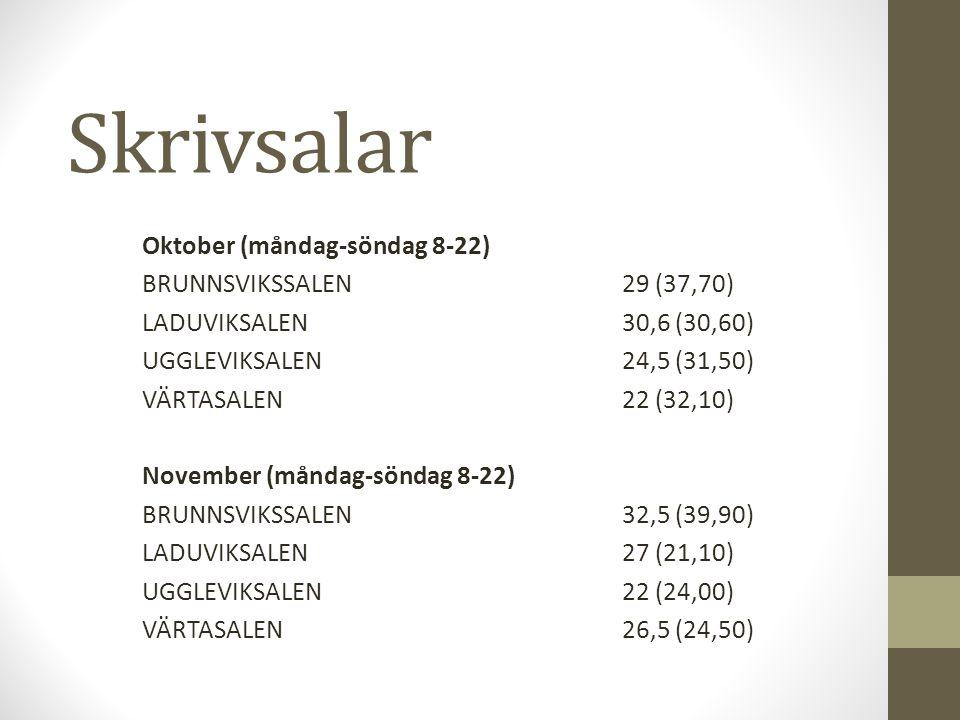 Skrivsalar Oktober (måndag-söndag 8-22) BRUNNSVIKSSALEN29 (37,70) LADUVIKSALEN 30,6 (30,60) UGGLEVIKSALEN24,5 (31,50) VÄRTASALEN22 (32,10) November (måndag-söndag 8-22) BRUNNSVIKSSALEN32,5 (39,90) LADUVIKSALEN27 (21,10) UGGLEVIKSALEN22 (24,00) VÄRTASALEN26,5 (24,50)