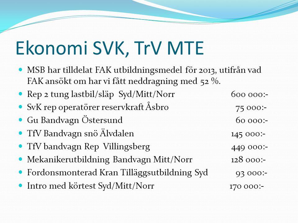 Ekonomi SVK, TrV MTE MSB har tilldelat FAK utbildningsmedel för 2013, utifrån vad FAK ansökt om har vi fått neddragning med 52 %.