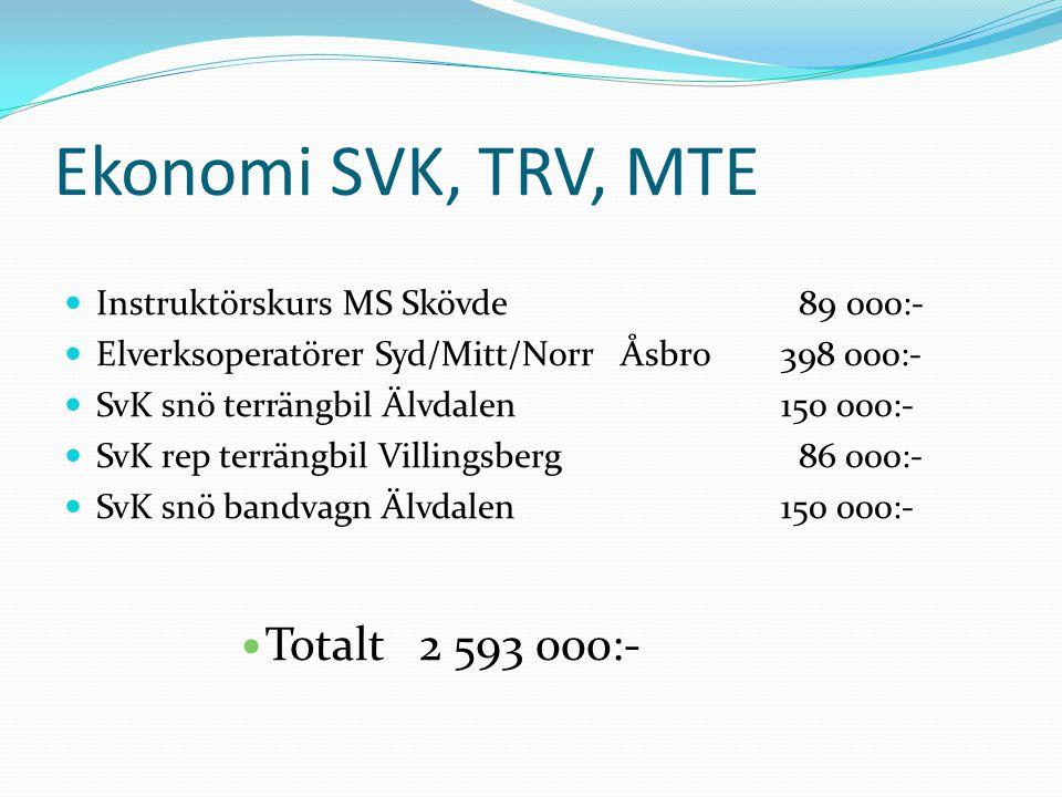 Ekonomi SVK, TRV, MTE Instruktörskurs MS Skövde 89 000:- Elverksoperatörer Syd/Mitt/Norr Åsbro 398 000:- SvK snö terrängbil Älvdalen 150 000:- SvK rep terrängbil Villingsberg 86 000:- SvK snö bandvagn Älvdalen 150 000:- Totalt 2 593 000:-