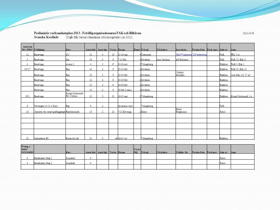 Preliminär verksamhetsplan 2013 - Frivilligorganisationerna FAK och Bilkåren 2012-10-08 Svenska Kraftnät (Utgår från Carina s framräknat utbildningsbehov juli 2012) Antal enl ber.