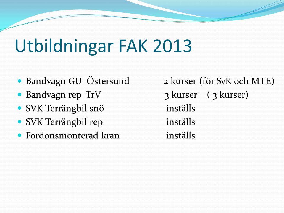 Utbildningar FAK 2013 Bandvagn GU Östersund 2 kurser (för SvK och MTE) Bandvagn rep TrV 3 kurser ( 3 kurser) SVK Terrängbil snö inställs SVK Terrängbil rep inställs Fordonsmonterad kran inställs