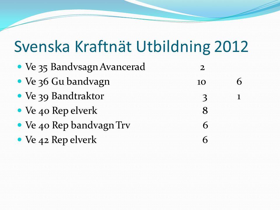 Svenska Kraftnät Utbildning 2012 Ve 35 Bandvsagn Avancerad 2 Ve 36 Gu bandvagn 10 6 Ve 39 Bandtraktor 3 1 Ve 40 Rep elverk 8 Ve 40 Rep bandvagn Trv 6 Ve 42 Rep elverk 6