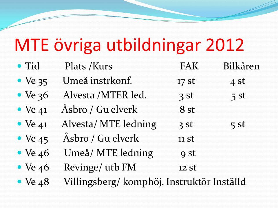 MTE övriga utbildningar 2012 Tid Plats /Kurs FAK Bilkåren Ve 35 Umeå instrkonf.