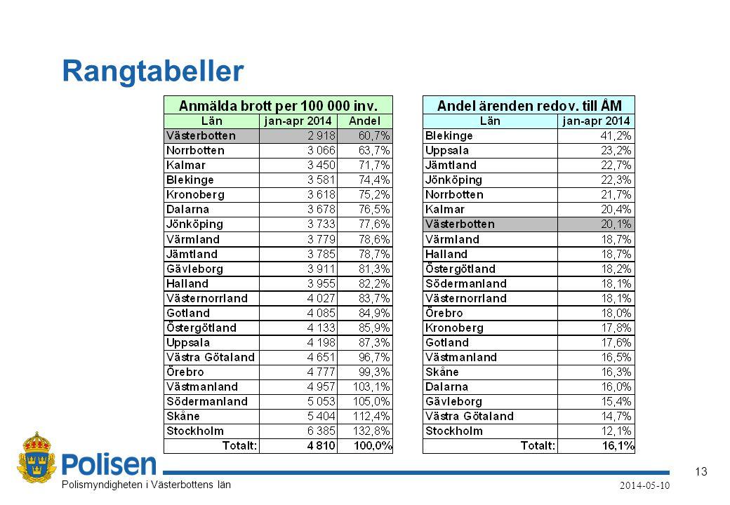 13 Polismyndigheten i Västerbottens län 2014-05-10 Rangtabeller