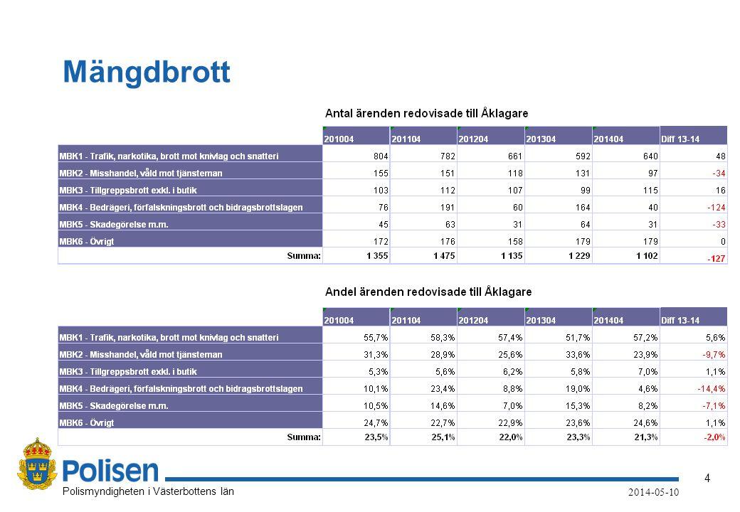 4 Polismyndigheten i Västerbottens län 2014-05-10 Mängdbrott