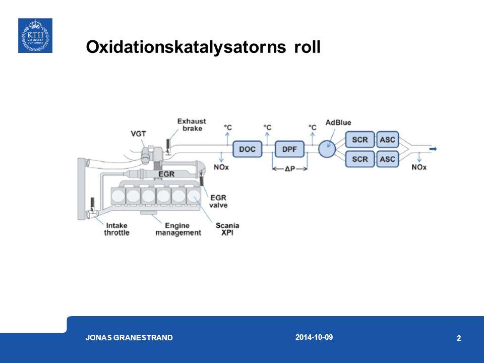 Oxidationskatalysatorns roll Oxiderar CO och kolväten Oxiderar NO till NO 2 Underlättar passiv regenerering av partikelfilter Förbättra SCR-aktivitet Har en utsatt position i systemet Robustare katalysator möjliggör motoroptimering och lägre bränsleförbrukning 2014-10-09 JONAS GRANESTRAND 3