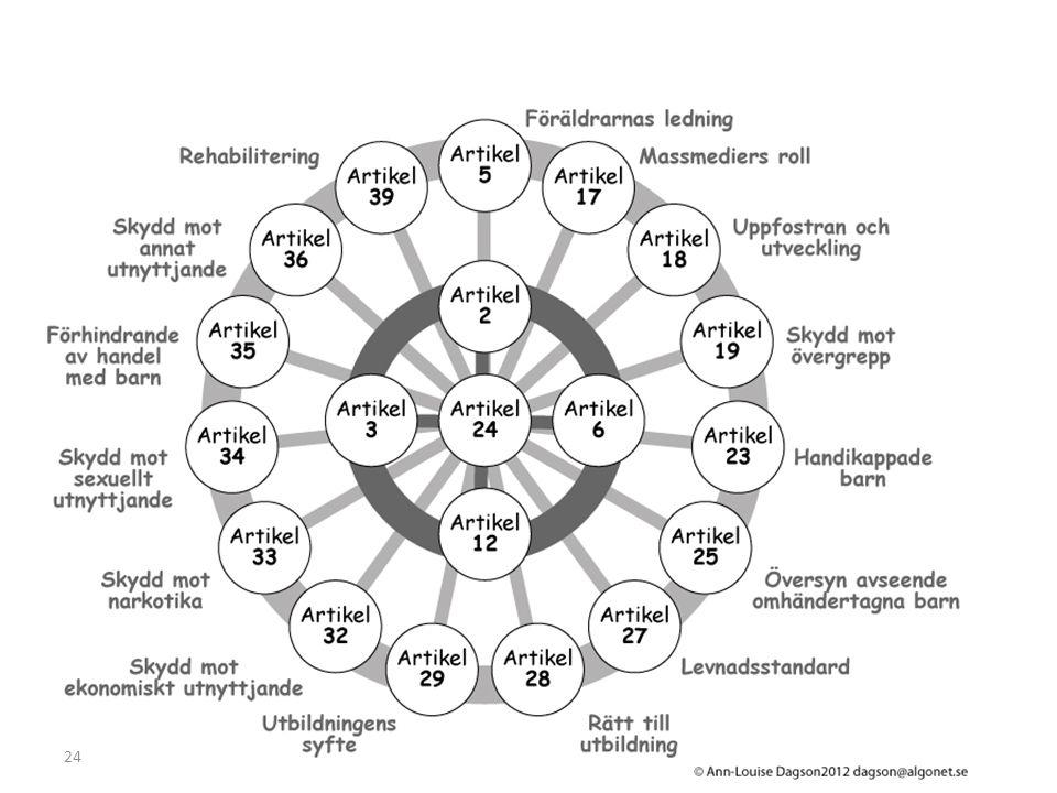 19 2 3 6 12 5 9 18 20 24 (3) 25 28 (2) 34 37 38 39 Föräldrars ansvar Separation från föräldrarna Båda föräldrarnas ansvar Alternativ omvårdnad Traditionella sedvänjor Regelbunden översyn Disciplin Skydd mot sexuellt utnyttjande Skydd mot tortyr och dödsstraff Skydd mot väpnade konflikter Rehabilitering Icke- diskriminering Barnets bästa Liv, överlevnad, utveckling Delaktighet Skydd mot övergrepp