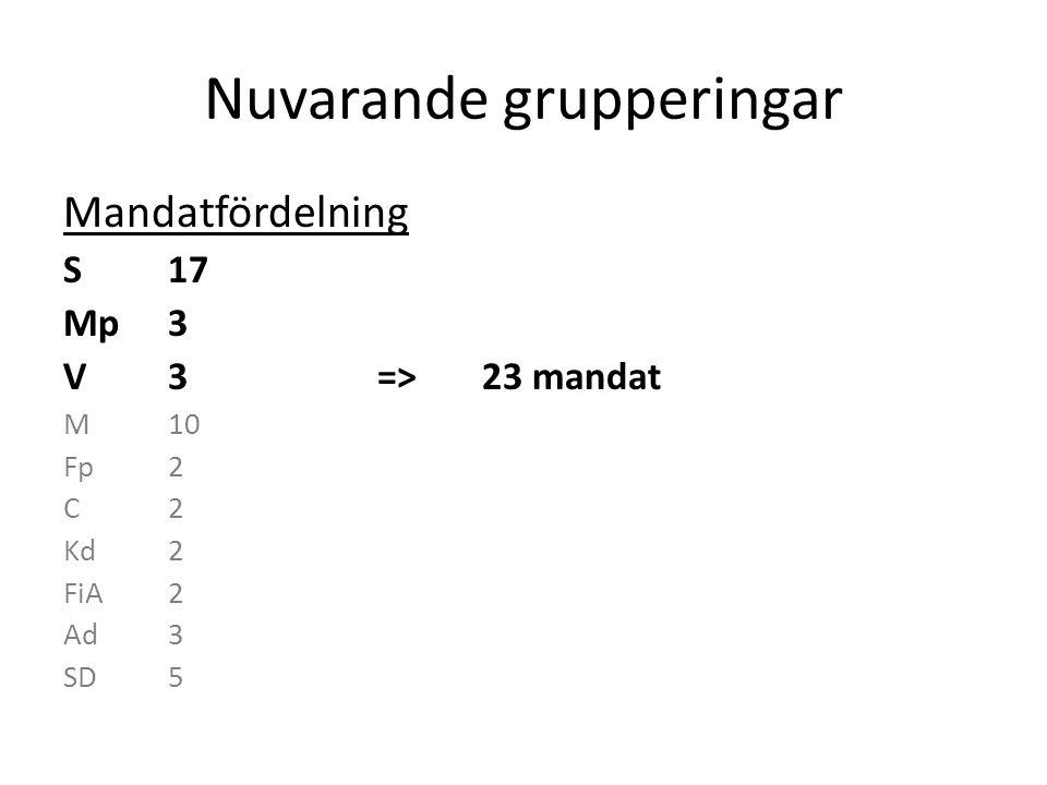 Nuvarande grupperingar Mandatfördelning S17 Mp3 V3=>23 mandat M10 Fp2 C2 Kd2 FiA2=>18 mandat Ad3 SD5