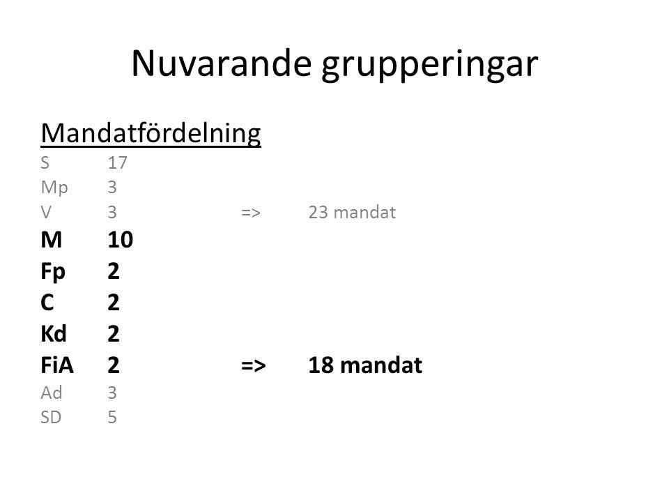 Nuvarande grupperingar Mandatfördelning S17 Mp3 V3=>23 mandat M10 Fp2 C2 Kd2 FiA2=>18 mandat Ad3 SD5=>8 mandat