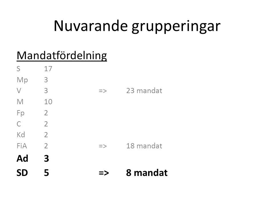 Nuvarande grupperingar Mandatfördelning S + Mp + V=>23 mandat Alliansen + FiA=>18 mandat Ad + SD=>8 mandat Ingen vill samverka med SD