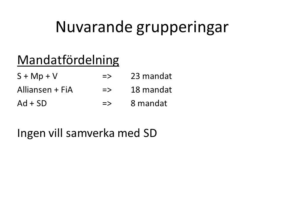 Nuvarande grupperingar Mandatfördelning S + Mp + V=>23 mandat Alliansen + FiA=>18 mandat Ad + SD=>8 mandat Ingen vill samverka med SD => Minoritetsledning med SD som vågmästare