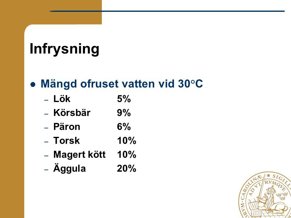 Infrysning Mängd ofruset vatten vid 30 ° C – Lök5% – Körsbär9% – Päron6% – Torsk10% – Magert kött10% – Äggula20%