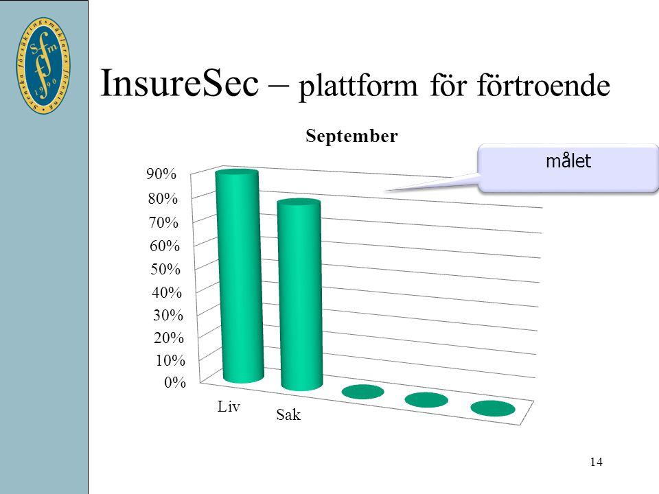 InsureSec – plattform för förtroende 14 målet