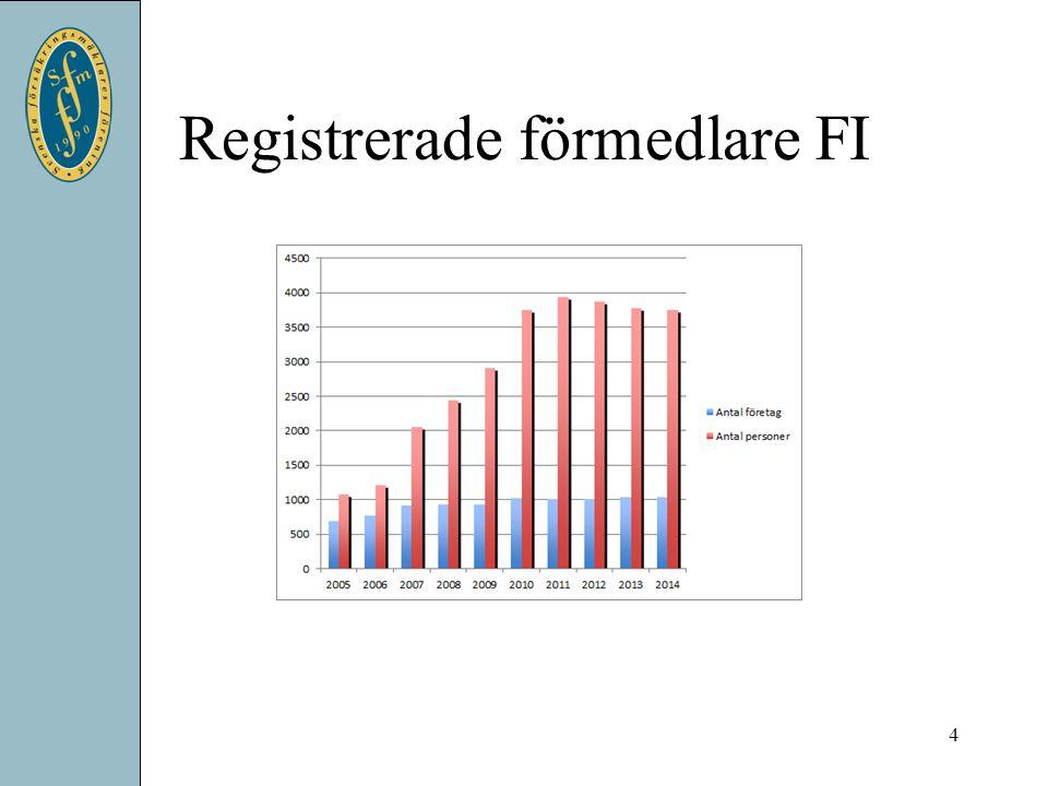 Varför test? 15 InsuresecFI Lagkrav på kunskap, sedan 2005 Sfm KU-test