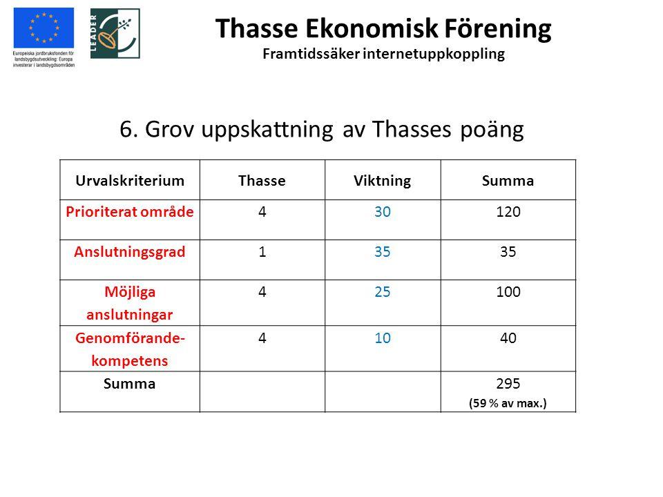 6. Grov uppskattning av Thasses poäng UrvalskriteriumThasseViktningSumma Prioriterat område430120 Anslutningsgrad135 Möjliga anslutningar 425100 Genom