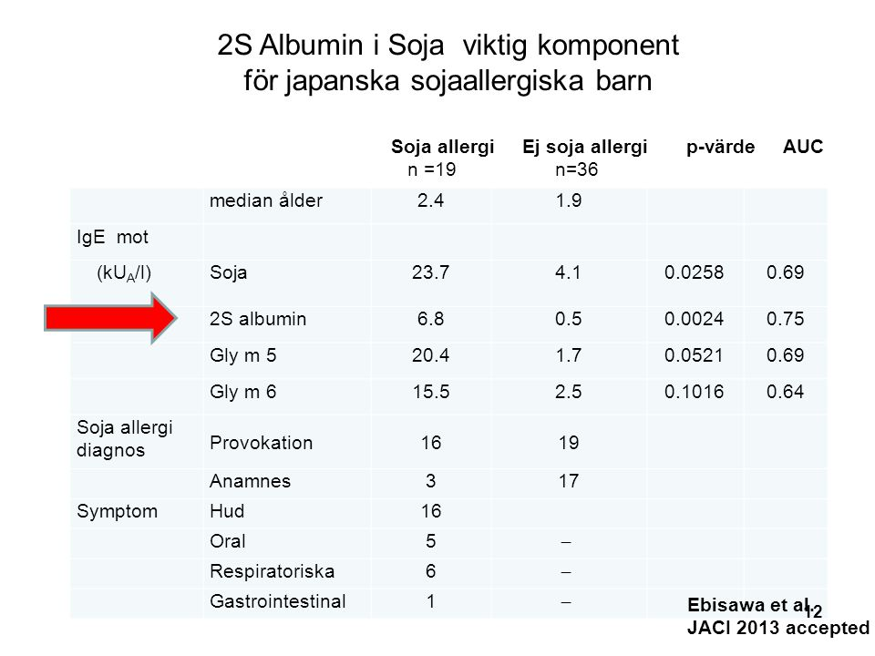 median ålder2.41.9 IgE mot (kU A /l) Soja23.74.10.02580.69 2S albumin6.80.50.00240.75 Gly m 520.41.70.05210.69 Gly m 615.52.50.10160.64 Soja allergi diagnos Provokation1619 Anamnes317 SymptomHud16 Oral5 ̶ Respiratoriska6 ̶ Gastrointestinal1 ̶ Soja allergi Ej soja allergi p-värde AUC n =19 n=36 Ebisawa et al.