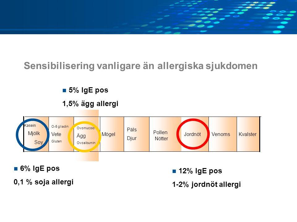 KvalsterVenomsJordnöt Pollen Nötter Päls Djur Mögel Ovomucoid Ägg Ovoalbumin O-5 gliadin Vete Gluten Kasein Mjölk Soy Sensibilisering vanligare än allergiska sjukdomen 12% IgE pos 1-2% jordnöt allergi 5% IgE pos 1,5% ägg allergi 6% IgE pos 0,1 % soja allergi