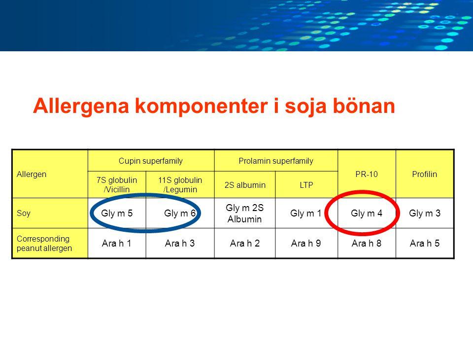 Allergena komponenter i soja bönan Allergen Cupin superfamilyProlamin superfamily PR-10Profilin 7S globulin /Vicillin 11S globulin /Legumin 2S albumin