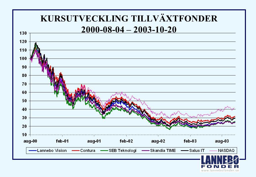KURSUTVECKLING TILLVÄXTFONDER 2000-08-04 – 2003-10-20