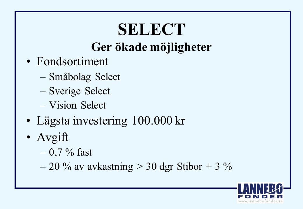 SELECT Ger ökade möjligheter Fondsortiment –Småbolag Select –Sverige Select –Vision Select Lägsta investering 100.000 kr Avgift –0,7 % fast –20 % av avkastning > 30 dgr Stibor + 3 %