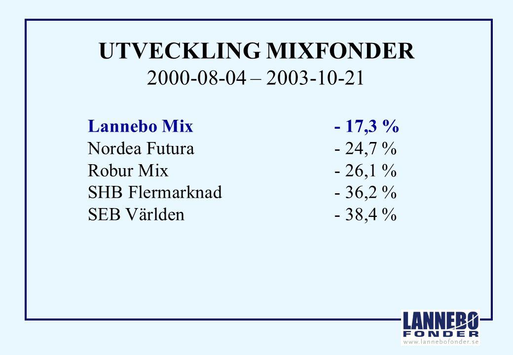 UTVECKLING MIXFONDER 2000-08-04 – 2003-10-21 Lannebo Mix- 17,3 % Nordea Futura- 24,7 % Robur Mix- 26,1 % SHB Flermarknad- 36,2 % SEB Världen- 38,4 %