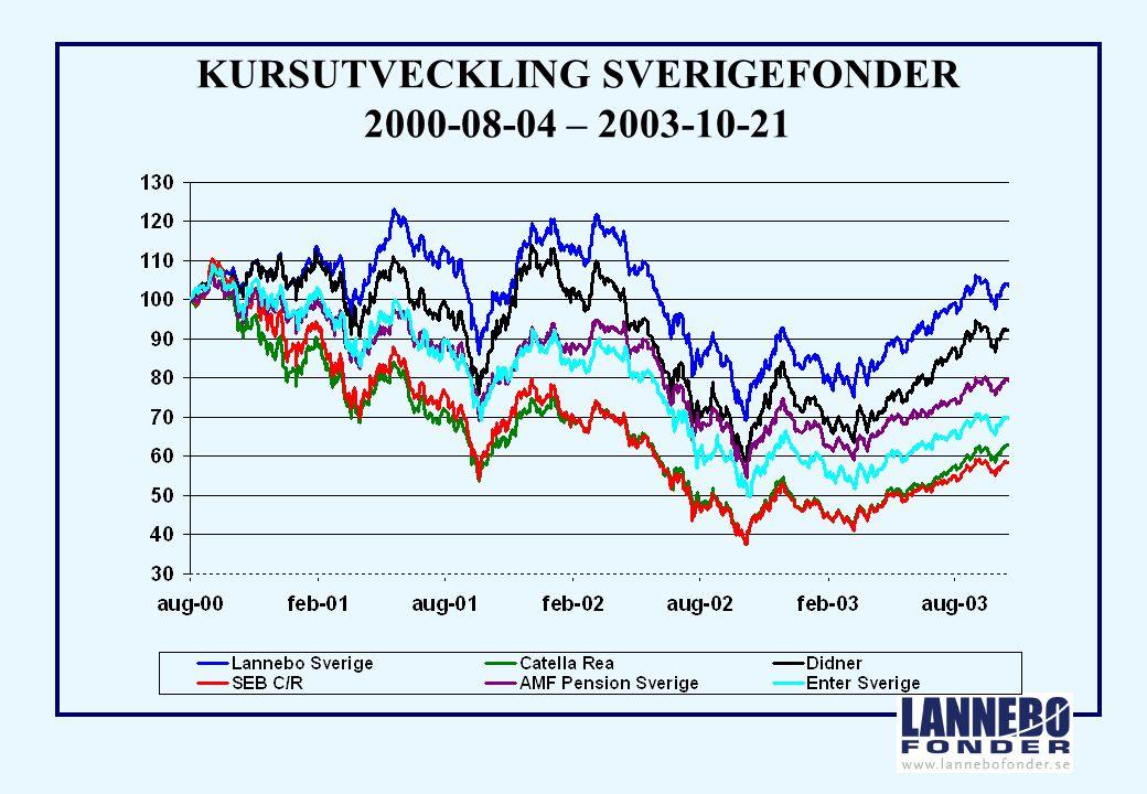 KURSUTVECKLING SVERIGEFONDER 2000-08-04 – 2003-10-21
