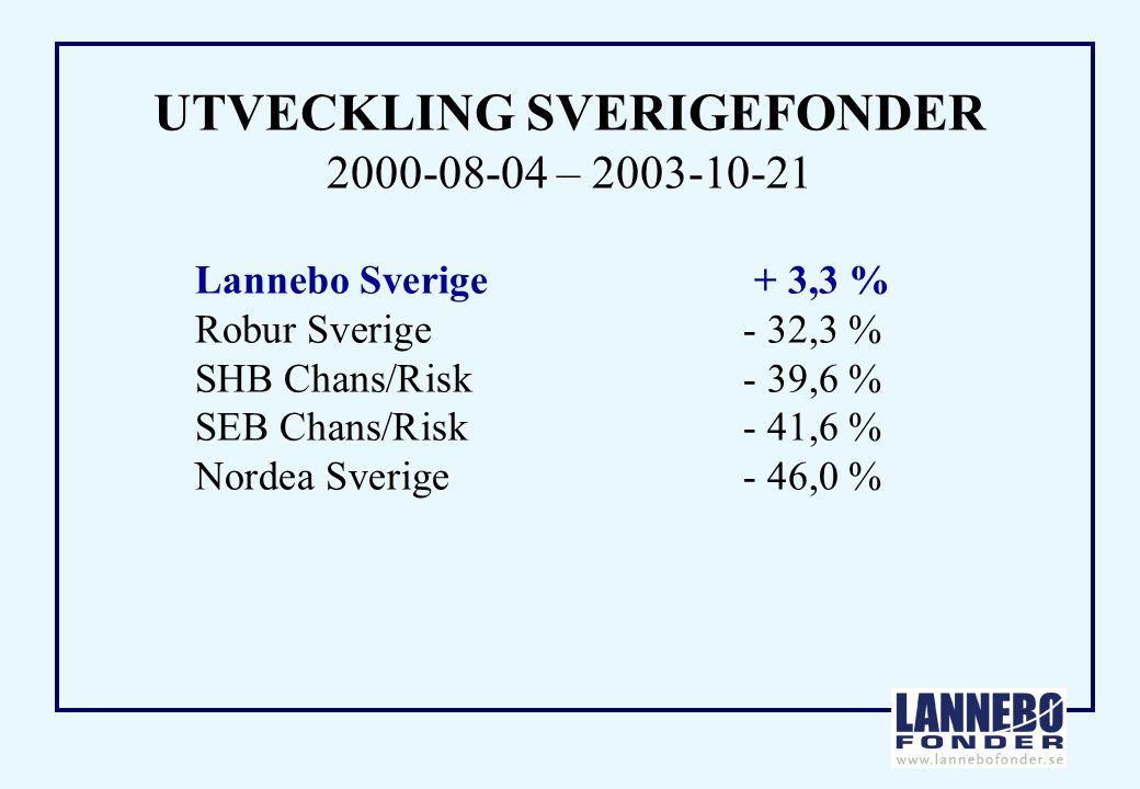 UTVECKLING SVERIGEFONDER 2000-08-04 – 2003-10-21 Lannebo Sverige+ 3,3 % Robur Sverige- 32,3 % SHB Chans/Risk- 39,6 % SEB Chans/Risk- 41,6 % Nordea Sverige- 46,0 %