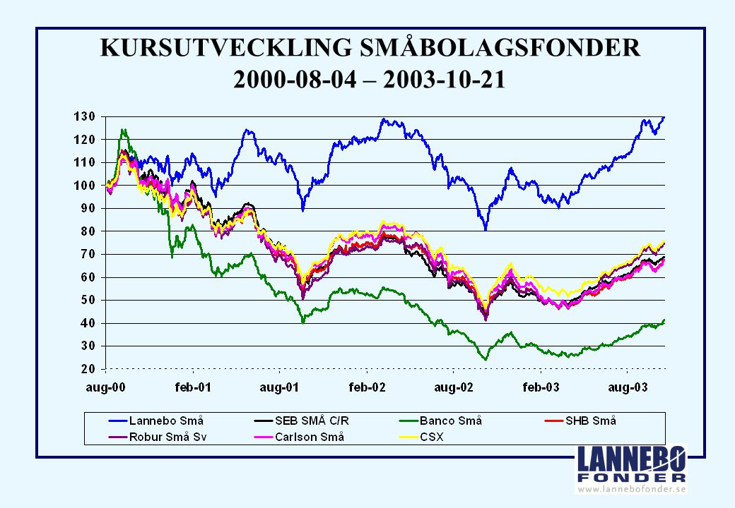 KURSUTVECKLING SMÅBOLAGSFONDER 2000-08-04 – 2003-10-21