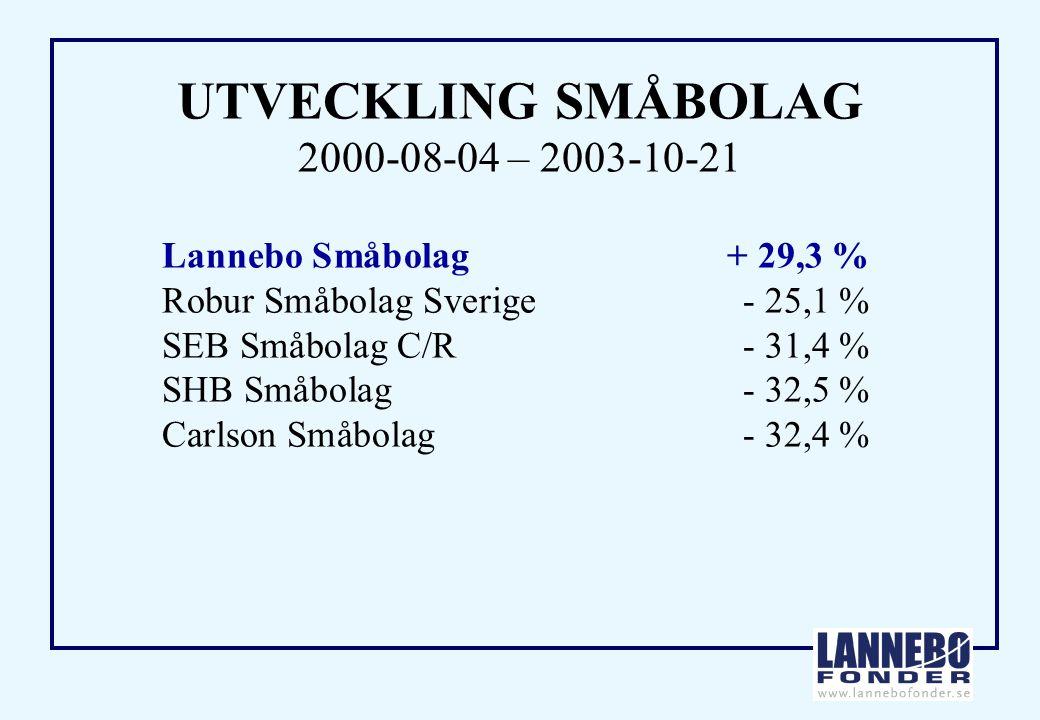 UTVECKLING SMÅBOLAG 2000-08-04 – 2003-10-21 Lannebo Småbolag + 29,3 % Robur Småbolag Sverige- 25,1 % SEB Småbolag C/R- 31,4 % SHB Småbolag- 32,5 % Carlson Småbolag- 32,4 %