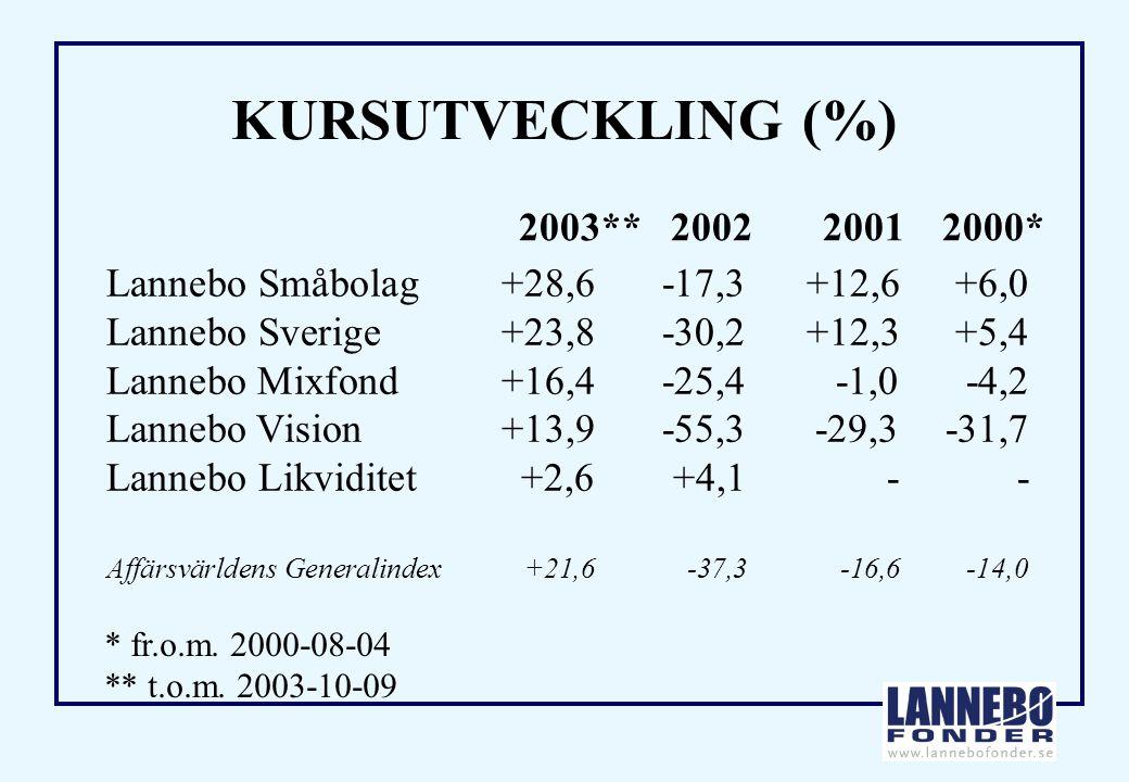 KURSUTVECKLING (%) Lannebo Småbolag+28,6-17,3+12,6+6,0 Lannebo Sverige+23,8-30,2+12,3+5,4 Lannebo Mixfond+16,4-25,4-1,0-4,2 Lannebo Vision+13,9-55,3-29,3-31,7 Lannebo Likviditet+2,6+4,1 -- Affärsvärldens Generalindex+21,6-37,3-16,6-14,0 2003**200220012000* * fr.o.m.