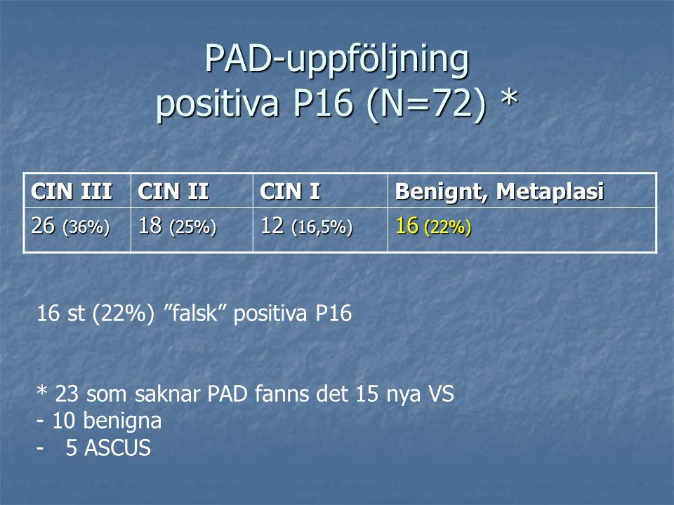 PAD-uppföljning positiva P16 (N=72) * CIN III CIN II CIN I Benignt, Metaplasi 26 (36%) 18 (25%) 12 (16,5%) 16 (22%) 16 st (22%) falsk positiva P16 * 23 som saknar PAD fanns det 15 nya VS - 10 benigna - 5 ASCUS