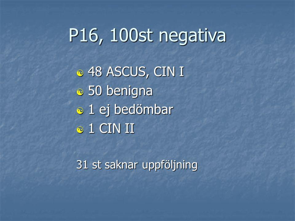 P16, 95st positiva  10 benigna (svampinfektion, metaplasi) *  66 CIN I, ASCUS  14 CIN II, ASC-H  5 CIN III * 8 st saknar uppföljning