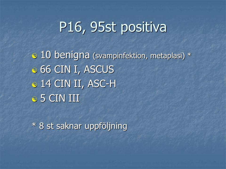 Utvärdering av VS  50 st benigna VS gav neg. P16  85 st atypiska VS gav pos. P16