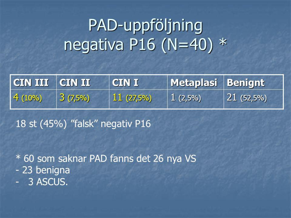PAD-uppföljning negativa P16 (N=40) * CIN III CIN II CIN I MetaplasiBenignt 4 (10%) 3 (7,5%) 11 (27,5%) 1 (2,5%) 21 (52,5%) 18 st (45%) falsk negativ P16 * 60 som saknar PAD fanns det 26 nya VS - 23 benigna - 3 ASCUS.