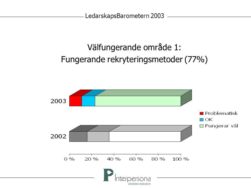 Välfungerande område 1: Fungerande rekryteringsmetoder (77%) LedarskapsBarometern 2003