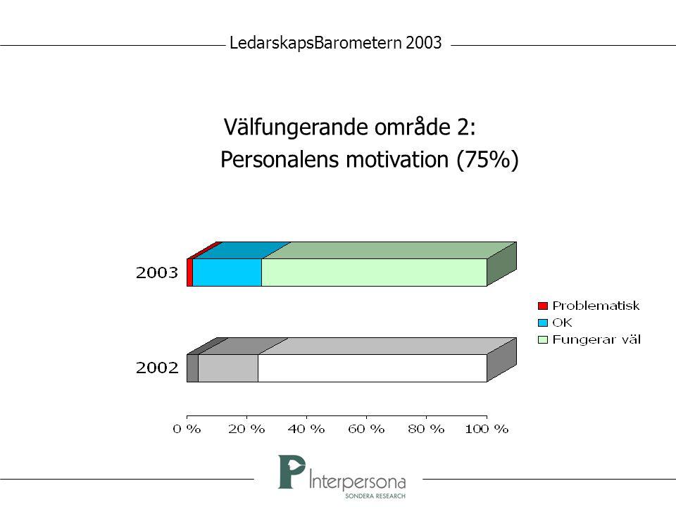 Välfungerande område 2: Personalens motivation (75%) LedarskapsBarometern 2003