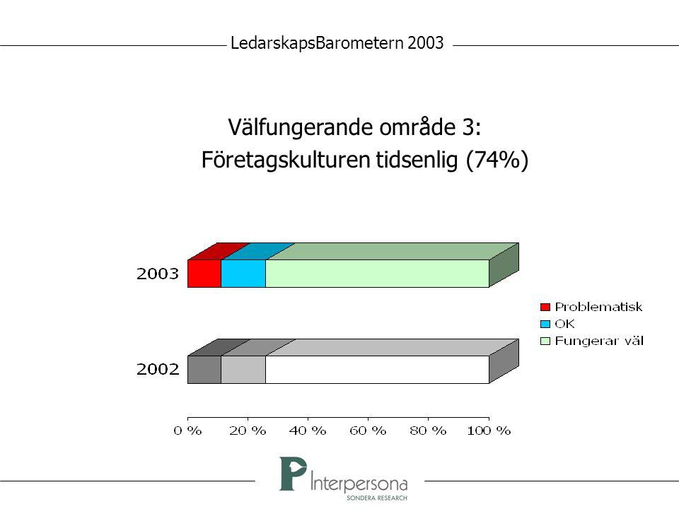 Välfungerande område 3: Företagskulturen tidsenlig (74%) LedarskapsBarometern 2003