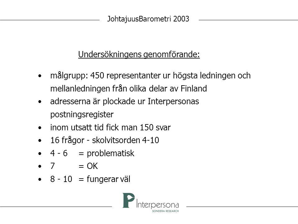 JohtajuusBarometri 2003 Undersökningens genomförande: målgrupp: 450 representanter ur högsta ledningen och mellanledningen från olika delar av Finland adresserna är plockade ur Interpersonas postningsregister inom utsatt tid fick man 150 svar 16 frågor - skolvitsorden 4-10 4 - 6= problematisk 7= OK 8 - 10 = fungerar väl