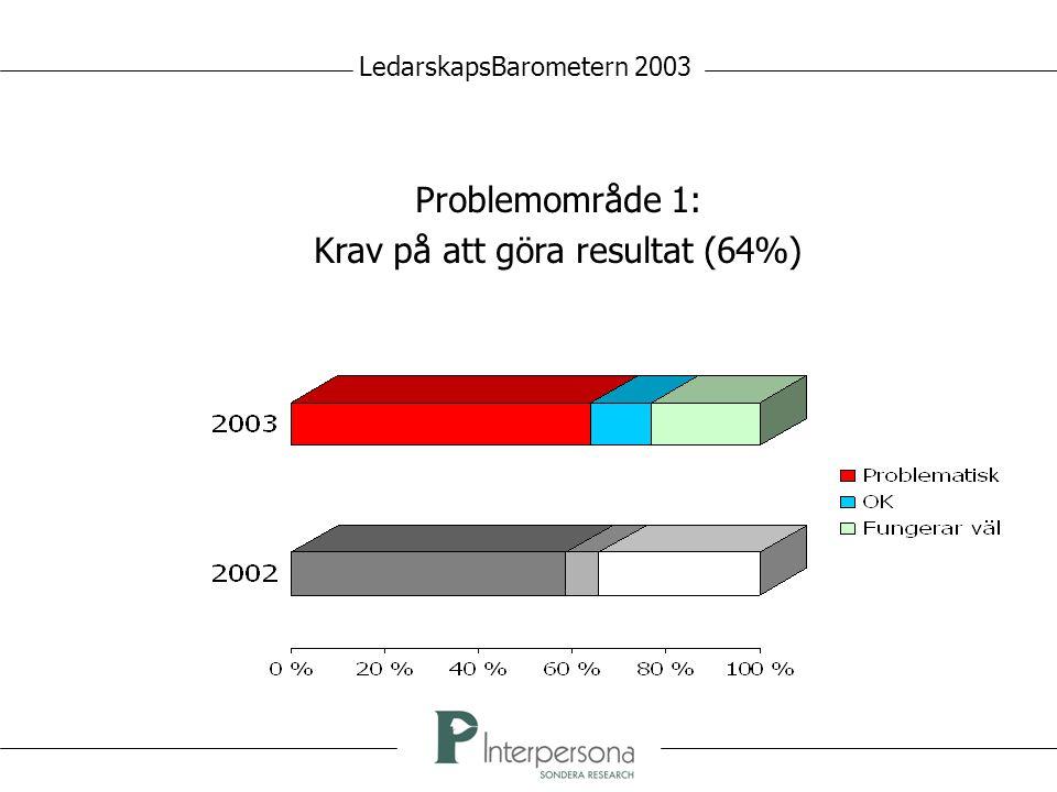 Problemområde 1: Krav på att göra resultat (64%) LedarskapsBarometern 2003