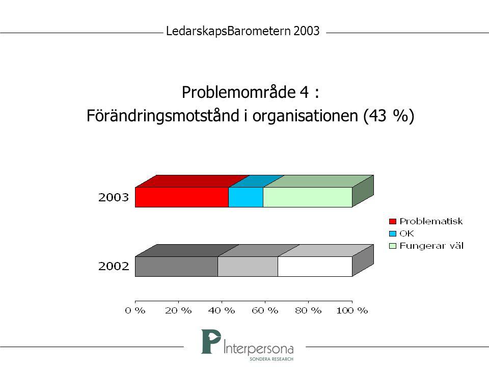 Problemområde 4 : Förändringsmotstånd i organisationen (43 %) LedarskapsBarometern 2003
