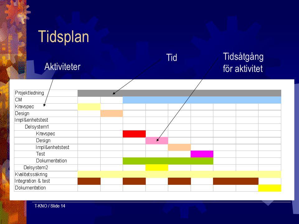 T-KNO / Slide 14 Tidsplan Aktiviteter Tid Tidsåtgång för aktivitet