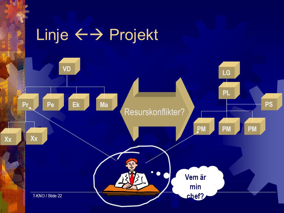 T-KNO / Slide 22 Linje  Projekt LG PL PM PS VD PLEkPrPeMa Xx Resurskonflikter? Vem är min chef?