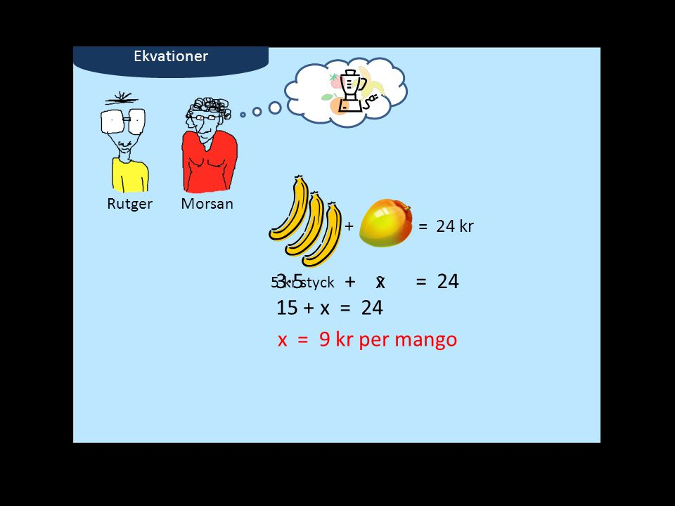 Ekvationer + = 24 kr RutgerMorsan 5 kr styck? 3∙5 + x = 24 15 + x = 24 x = 9 kr per mango